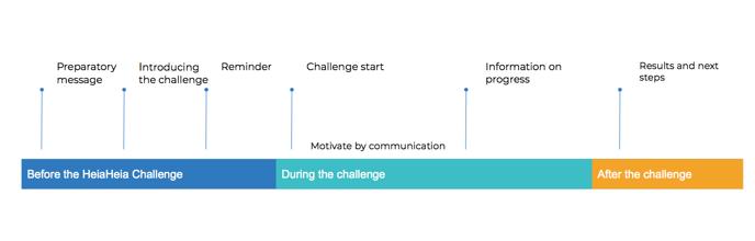 Communication time line EN